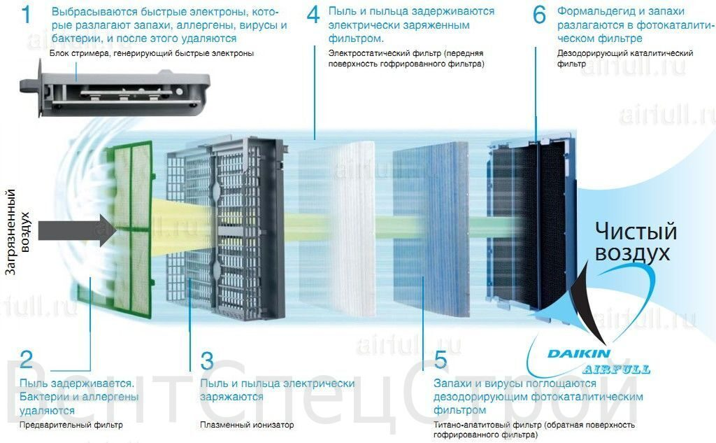 streamer_technology_Daikin_air_purifier